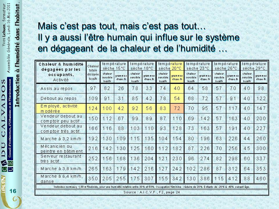 Yves Lehuen, formateur. Assemblée Générale, Lundi 16 Mai 2011 Introduction à lhumidité dans lhabitat. 16 Mais cest pas tout, mais cest pas tout… Il y