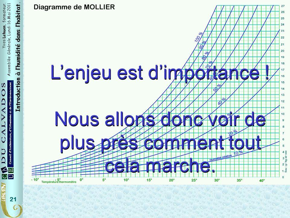 Yves Lehuen, formateur. Assemblée Générale, Lundi 16 Mai 2011 Introduction à lhumidité dans lhabitat. 21 Lenjeu est dimportance ! Nous allons donc voi