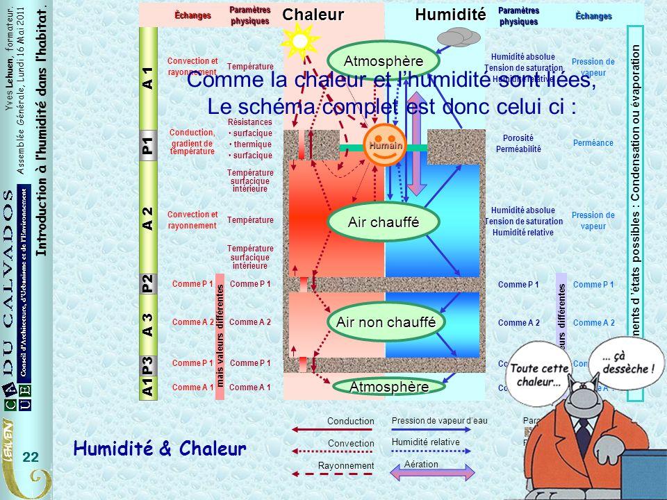 Yves Lehuen, formateur. Assemblée Générale, Lundi 16 Mai 2011 Introduction à lhumidité dans lhabitat. 22HumiditéÉchanges Perméance Pression de vapeur