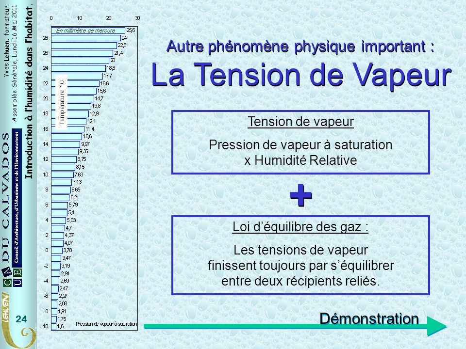 Yves Lehuen, formateur. Assemblée Générale, Lundi 16 Mai 2011 Introduction à lhumidité dans lhabitat. 24 En millimètre de mercure Température °C Tensi
