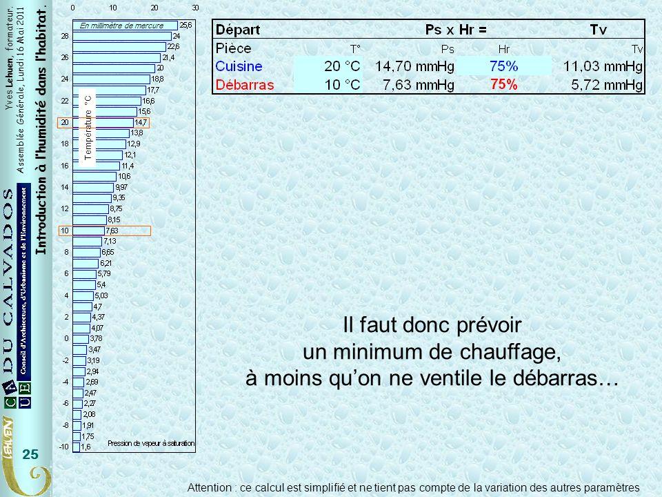 Yves Lehuen, formateur. Assemblée Générale, Lundi 16 Mai 2011 Introduction à lhumidité dans lhabitat. 25 En millimètre de mercure Température °C Pièce
