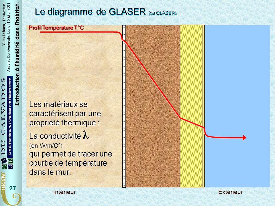 Yves Lehuen, formateur. Assemblée Générale, Lundi 16 Mai 2011 Introduction à lhumidité dans lhabitat. 27 Le diagramme de GLASER (ou GLAZER) IntérieurE
