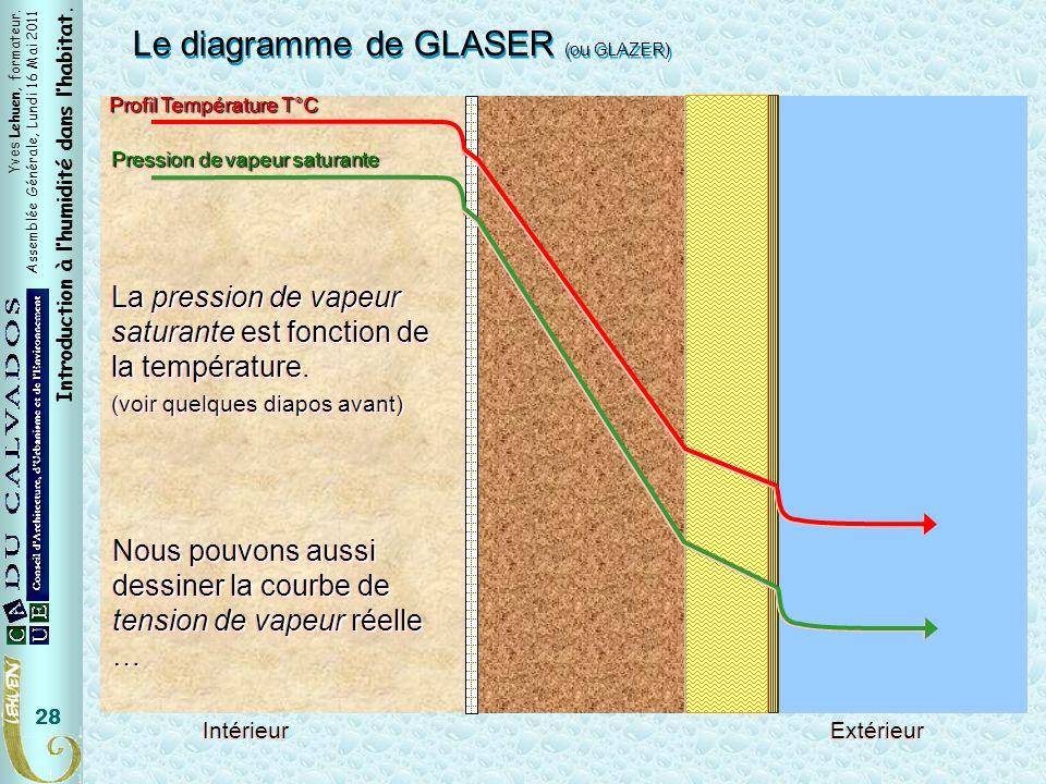 Yves Lehuen, formateur. Assemblée Générale, Lundi 16 Mai 2011 Introduction à lhumidité dans lhabitat. 28 Pression de vapeur saturante Profil Températu
