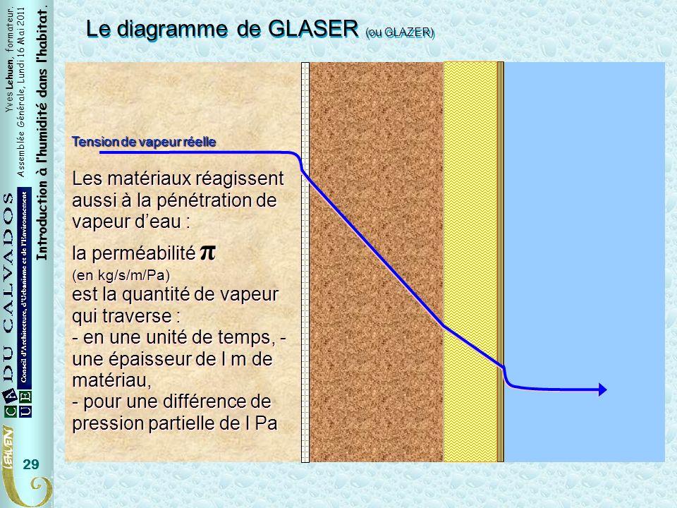 Yves Lehuen, formateur. Assemblée Générale, Lundi 16 Mai 2011 Introduction à lhumidité dans lhabitat. 29 Tension de vapeur réelle Le diagramme de GLAS