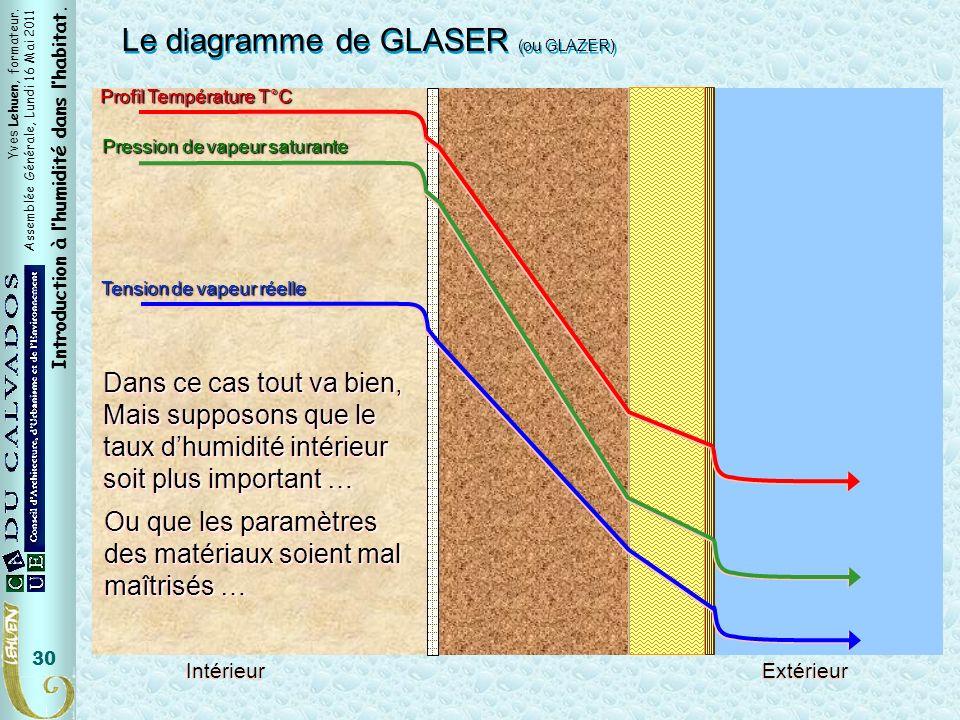 Yves Lehuen, formateur. Assemblée Générale, Lundi 16 Mai 2011 Introduction à lhumidité dans lhabitat. 30 Le diagramme de GLASER (ou GLAZER) Tension de