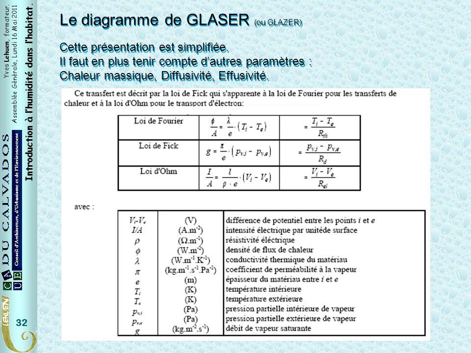 Yves Lehuen, formateur. Assemblée Générale, Lundi 16 Mai 2011 Introduction à lhumidité dans lhabitat. 32 Le diagramme de GLASER (ou GLAZER) Cette prés