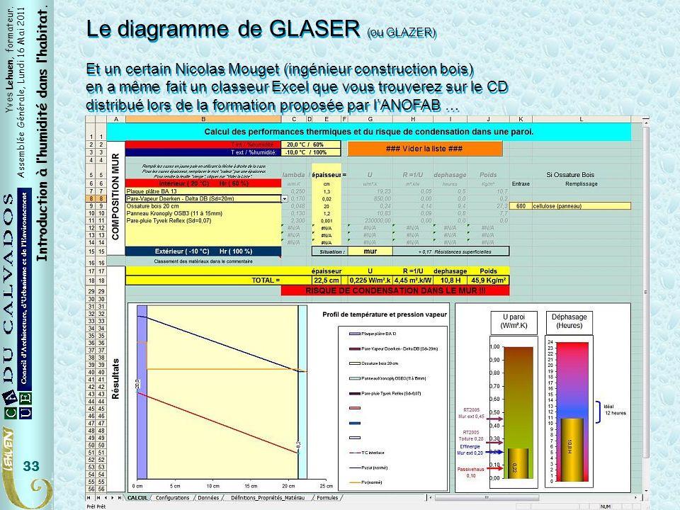 Yves Lehuen, formateur. Assemblée Générale, Lundi 16 Mai 2011 Introduction à lhumidité dans lhabitat. 33 Le diagramme de GLASER (ou GLAZER) Et un cert