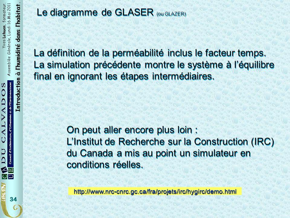 Yves Lehuen, formateur. Assemblée Générale, Lundi 16 Mai 2011 Introduction à lhumidité dans lhabitat. 34 Le diagramme de GLASER (ou GLAZER) La définit