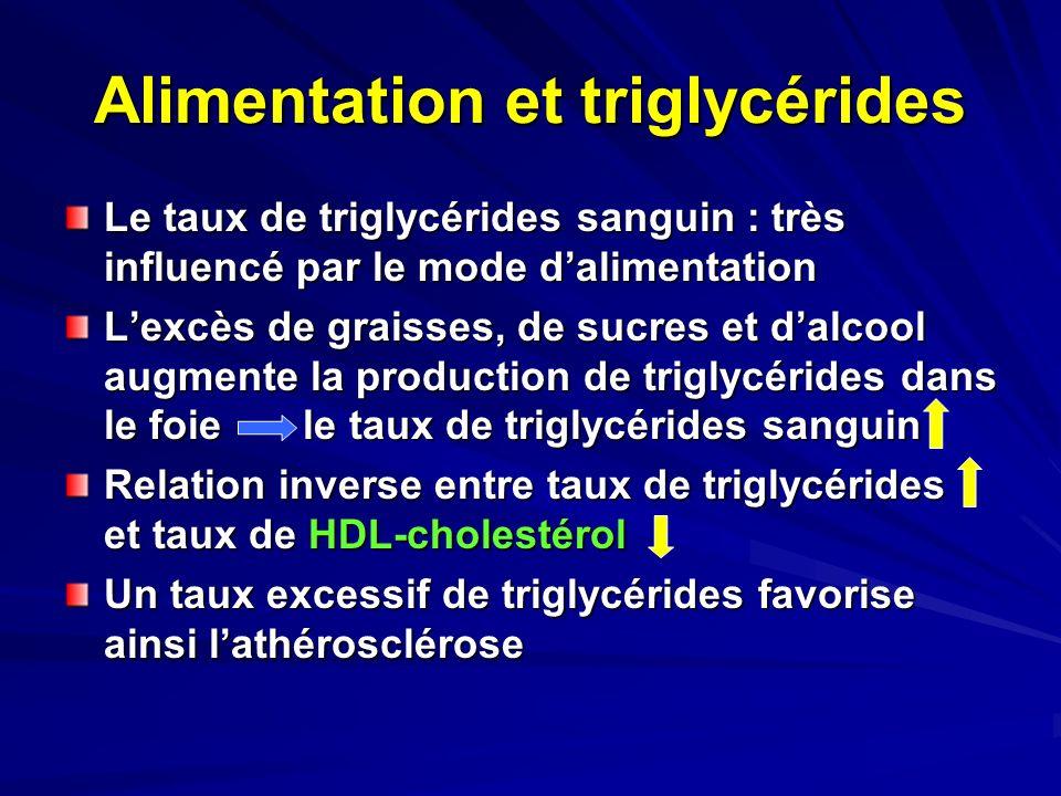Alimentation et triglycérides Le taux de triglycérides sanguin : très influencé par le mode dalimentation Lexcès de graisses, de sucres et dalcool aug