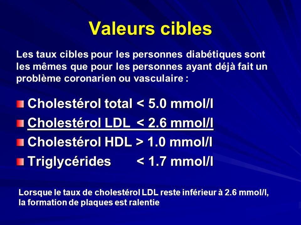 Valeurs cibles Cholestérol total < 5.0 mmol/l Cholestérol LDL < 2.6 mmol/l Cholestérol HDL > 1.0 mmol/l Triglycérides< 1.7 mmol/l Les taux cibles pour
