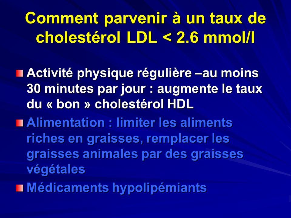 Comment parvenir à un taux de cholestérol LDL < 2.6 mmol/l Activité physique régulière –au moins 30 minutes par jour : augmente le taux du « bon » cho