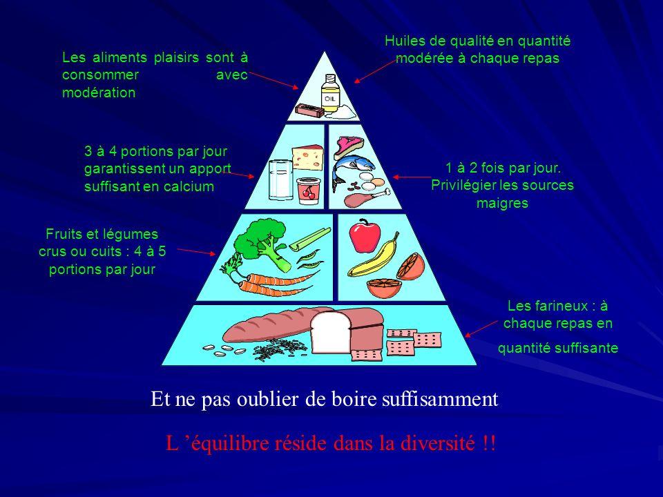 Et ne pas oublier de boire suffisamment L équilibre réside dans la diversité !! Fruits et légumes crus ou cuits : 4 à 5 portions par jour Les farineux