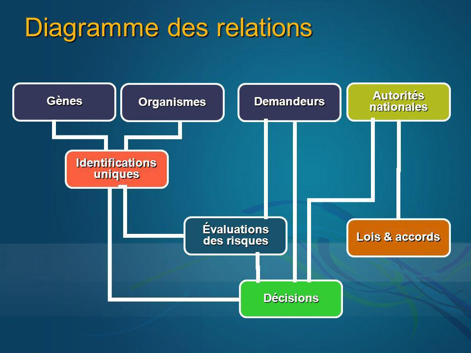 Diagramme des relations Demandeurs Évaluations des risques Lois & accords