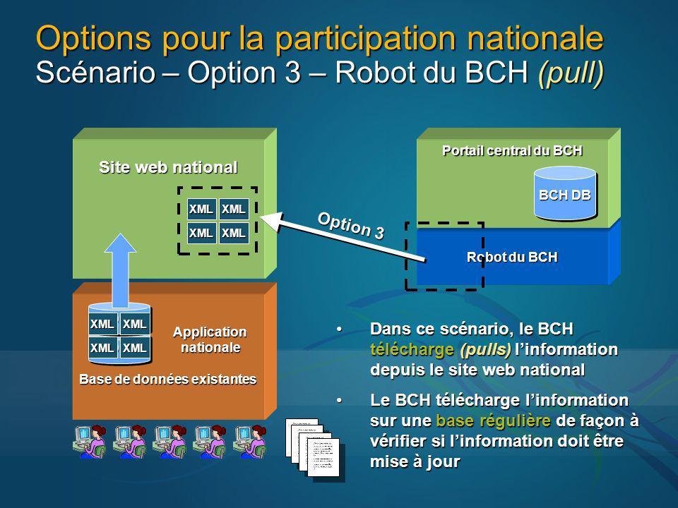 Site web national XMLXML XMLXML Application Application nationale nationale Base de données existantes Options pour la participation nationale Scénario – Option 3 – Robot du BCH (pull) BCH DB Robot du BCH Portail central du BCH BCH DB Option 3 DBDB DBDB Dans ce scénario, le BCH télécharge (pulls) linformation depuis le site web nationalDans ce scénario, le BCH télécharge (pulls) linformation depuis le site web national Le BCH télécharge linformation sur une base régulière de façon à vérifier si linformation doit être mise à jourLe BCH télécharge linformation sur une base régulière de façon à vérifier si linformation doit être mise à jour XMLXML XMLXML jfhej e jwje wjwj eje je jejjjjej je jeje.