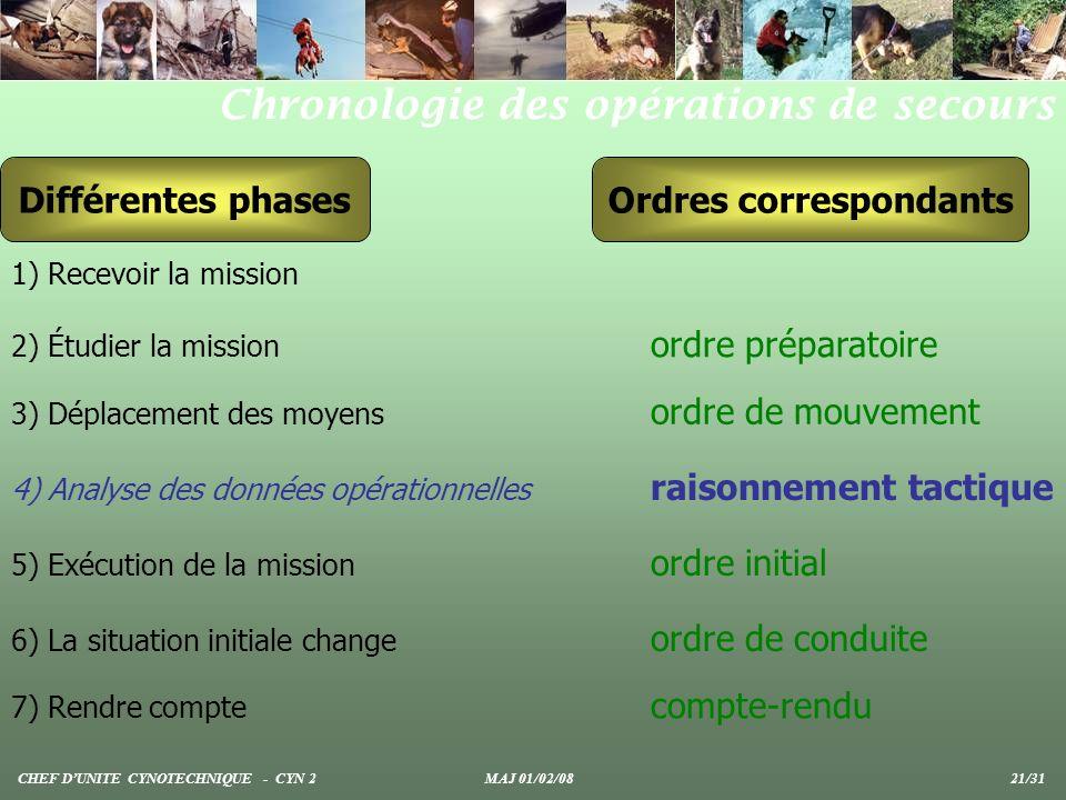 Différentes phasesOrdres correspondants 1) Recevoir la mission 2) Étudier la mission ordre préparatoire 3) Déplacement des moyens ordre de mouvement 4