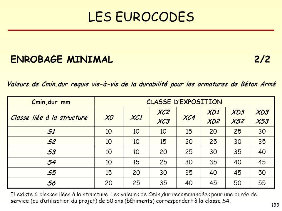 LES EUROCODES 133 ENROBAGE MINIMAL 2/2 Valeurs de Cmin,dur requis vis-à-vis de la durabilité pour les armatures de Béton Armé Cmin,dur mmCLASSE DEXPOS