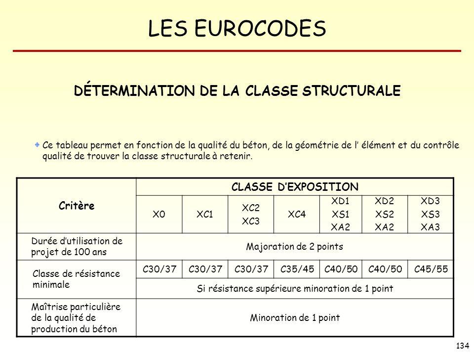 LES EUROCODES 134 DÉTERMINATION DE LA CLASSE STRUCTURALE Ce tableau permet en fonction de la qualité du béton, de la géométrie de l élément et du cont