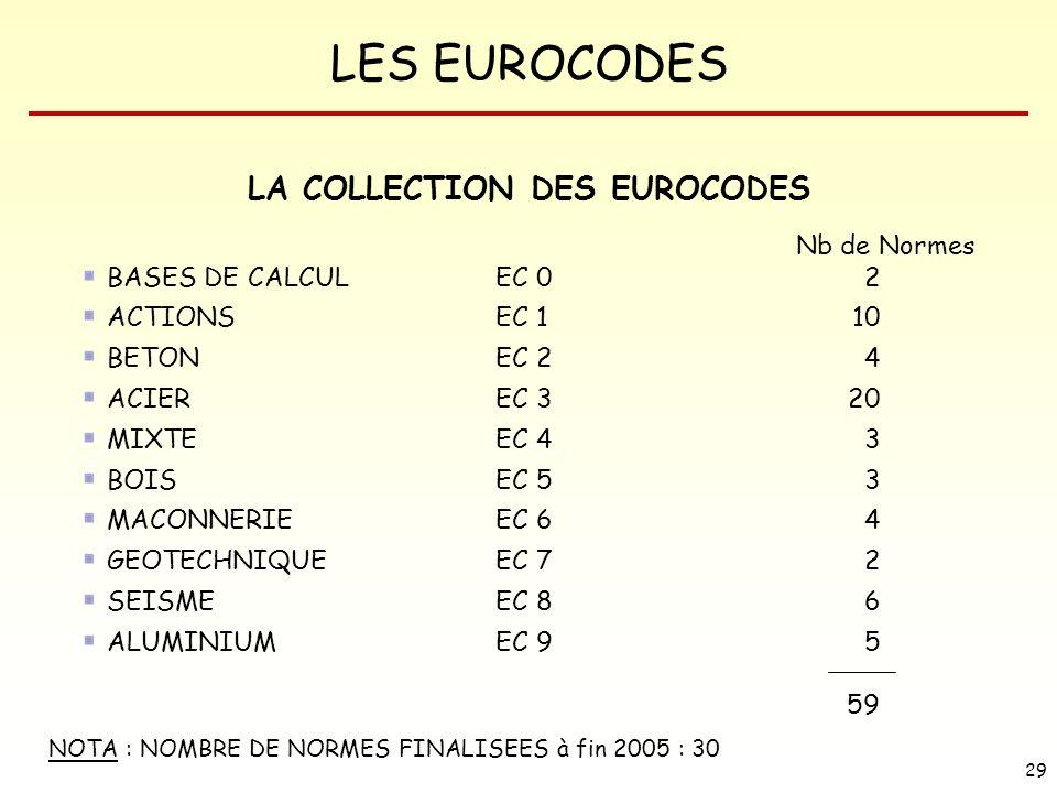 LES EUROCODES 29 LA COLLECTION DES EUROCODES Nb de Normes BASES DE CALCUL EC 02 ACTIONS EC 110 BETON EC 24 ACIER EC 320 MIXTE EC 43 BOIS EC 53 MACONNE