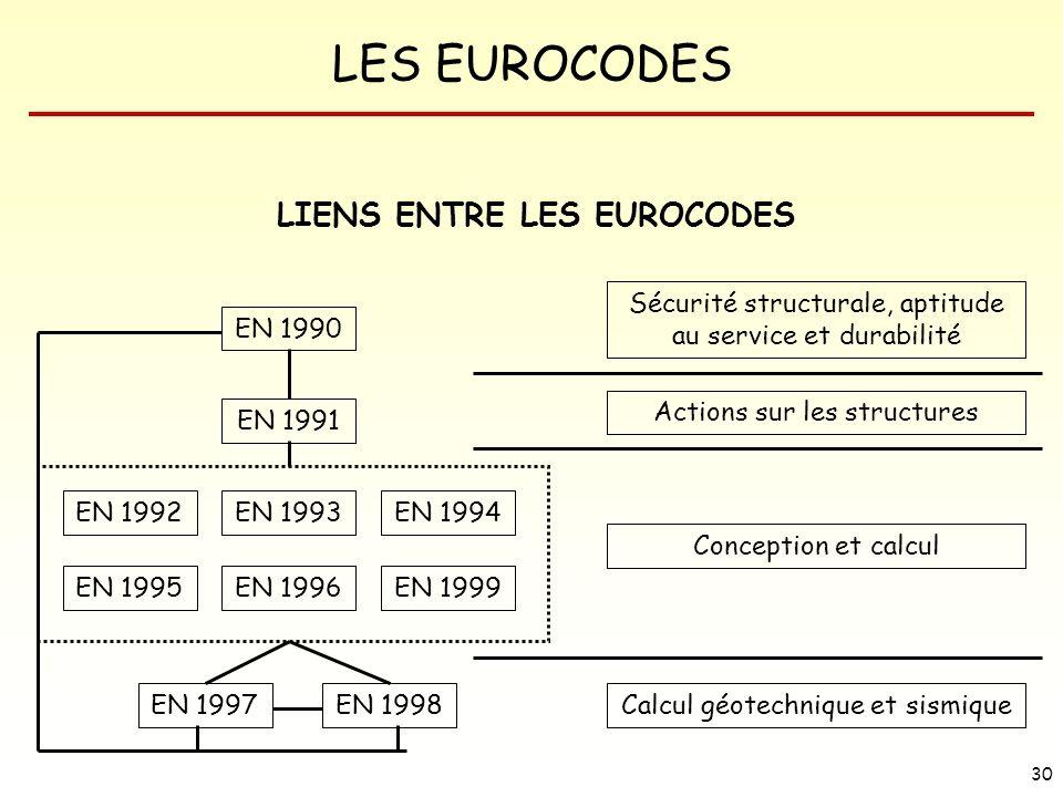 LES EUROCODES 30 LIENS ENTRE LES EUROCODES EN 1991 EN 1990 EN 1992EN 1993EN 1994 EN 1995EN 1996EN 1999 EN 1997EN 1998 Sécurité structurale, aptitude a