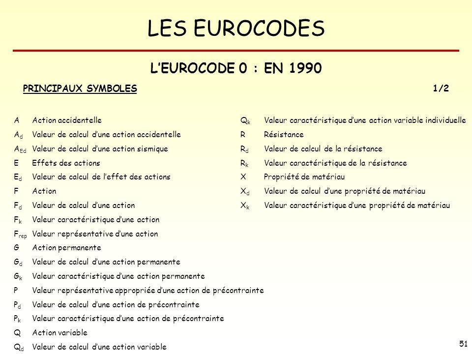 LES EUROCODES 51 LEUROCODE 0 : EN 1990 PRINCIPAUX SYMBOLES1/2 A Action accidentelleQ k Valeur caractéristique dune action variable individuelle A d Va