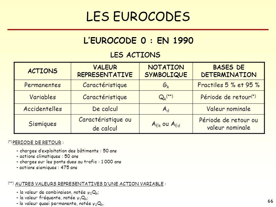 LES EUROCODES 66 LES ACTIONS ACTIONS VALEUR REPRESENTATIVE NOTATION SYMBOLIQUE BASES DE DETERMINATION PermanentesCaractéristiqueGkGk Fractiles 5 % et