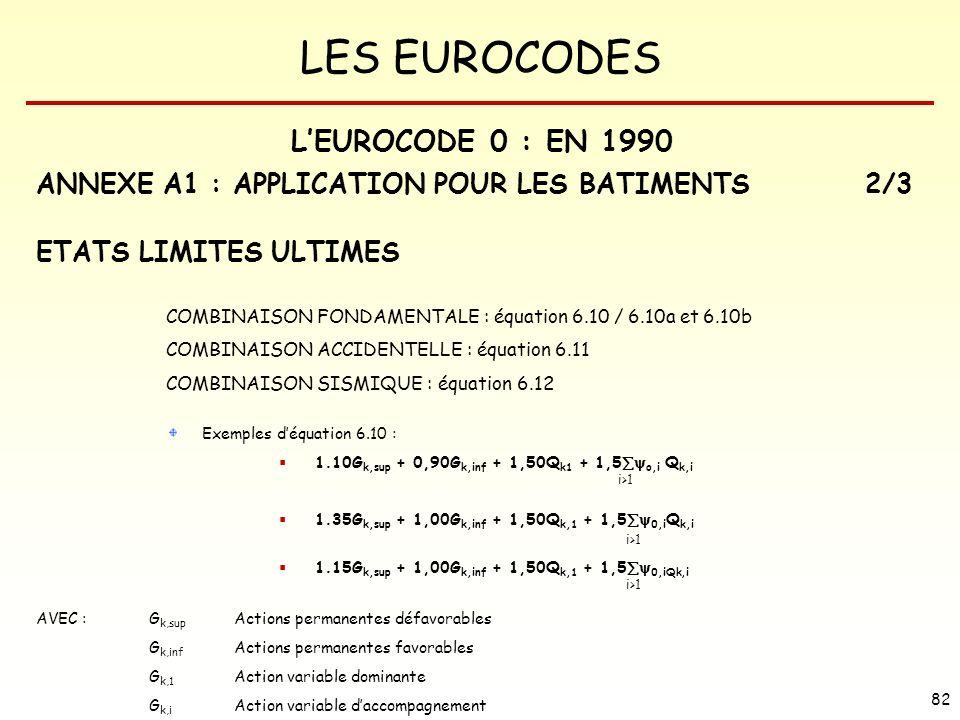 LES EUROCODES 82 COMBINAISON FONDAMENTALE : équation 6.10 / 6.10a et 6.10b COMBINAISON ACCIDENTELLE : équation 6.11 COMBINAISON SISMIQUE : équation 6.