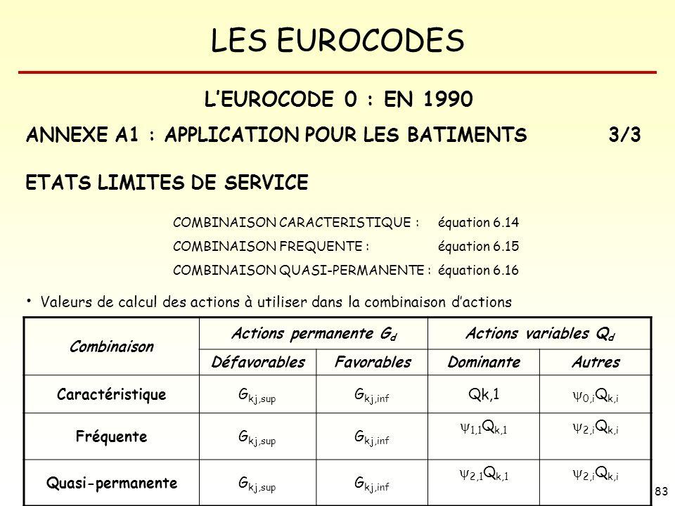LES EUROCODES 83 ANNEXE A1 : APPLICATION POUR LES BATIMENTS3/3 ETATS LIMITES DE SERVICE COMBINAISON CARACTERISTIQUE : équation 6.14 COMBINAISON FREQUE