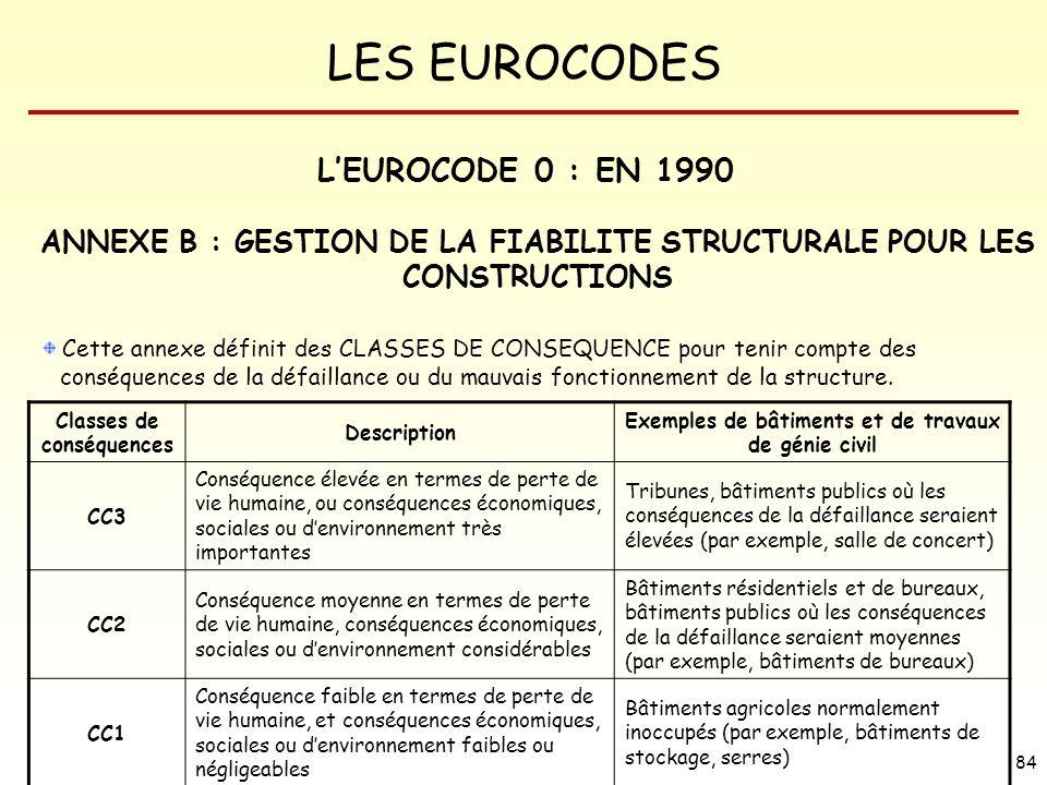 LES EUROCODES 84 ANNEXE B : GESTION DE LA FIABILITE STRUCTURALE POUR LES CONSTRUCTIONS Cette annexe définit des CLASSES DE CONSEQUENCE pour tenir comp