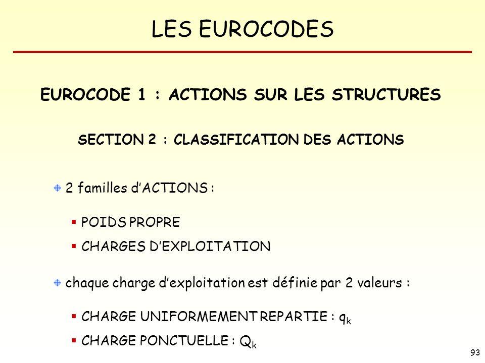 LES EUROCODES 93 EUROCODE 1 : ACTIONS SUR LES STRUCTURES SECTION 2 : CLASSIFICATION DES ACTIONS 2 familles dACTIONS : POIDS PROPRE CHARGES DEXPLOITATI