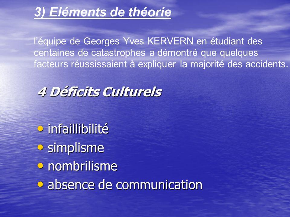 3) Eléments de théorie léquipe de Georges Yves KERVERN en étudiant des centaines de catastrophes a démontré que quelques facteurs réussissaient à expliquer la majorité des accidents.