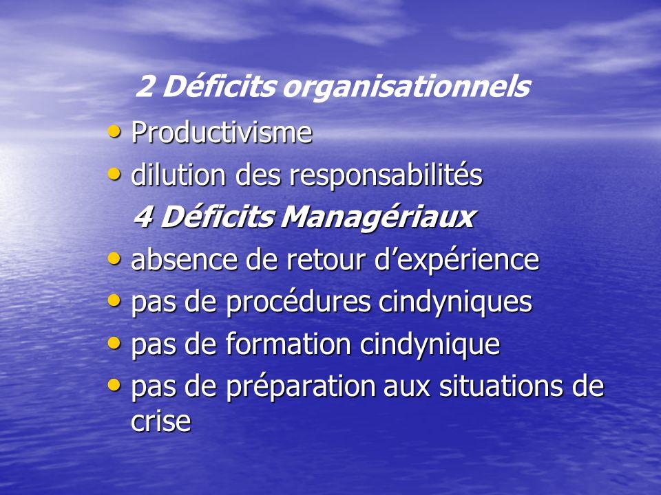 2 Déficits organisationnels Productivisme Productivisme dilution des responsabilités dilution des responsabilités 4 Déficits Managériaux 4 Déficits Ma