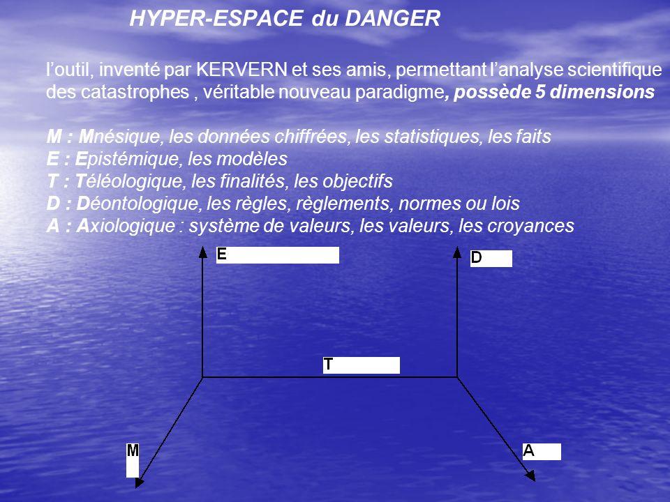 HYPER-ESPACE du DANGER loutil, inventé par KERVERN et ses amis, permettant lanalyse scientifique des catastrophes, véritable nouveau paradigme, possèd