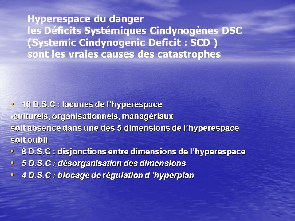 Hyperespace du danger les Déficits Systémiques Cindynogènes DSC (Systemic Cindynogenic Deficit : SCD ) sont les vraies causes des catastrophes 10 D.S.C : lacunes de lhyperespace 10 D.S.C : lacunes de lhyperespace -culturels, organisationnels, managériaux soit absence dans une des 5 dimensions de lhyperespace soit oubli 8 D.S.C : disjonctions entre dimensions de lhyperespace 8 D.S.C : disjonctions entre dimensions de lhyperespace 5 D.S.C : désorganisation des dimensions 5 D.S.C : désorganisation des dimensions 4 D.S.C : blocage de régulation d hyperplan 4 D.S.C : blocage de régulation d hyperplan