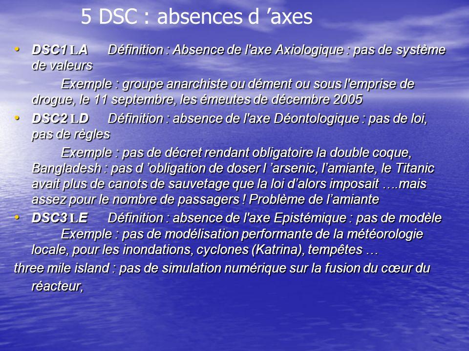 5 DSC : absences d axes DSC1 LADéfinition : Absence de l axe Axiologique : pas de système de valeurs DSC1 LADéfinition : Absence de l axe Axiologique : pas de système de valeurs Exemple : groupe anarchiste ou dément ou sous l emprise de drogue, le 11 septembre, les émeutes de décembre 2005 DSC2 LDDéfinition : absence de l axe Déontologique : pas de loi, pas de règles DSC2 LDDéfinition : absence de l axe Déontologique : pas de loi, pas de règles Exemple : pas de décret rendant obligatoire la double coque, Bangladesh : pas d obligation de doser l arsenic, lamiante, le Titanic avait plus de canots de sauvetage que la loi dalors imposait ….mais assez pour le nombre de passagers .