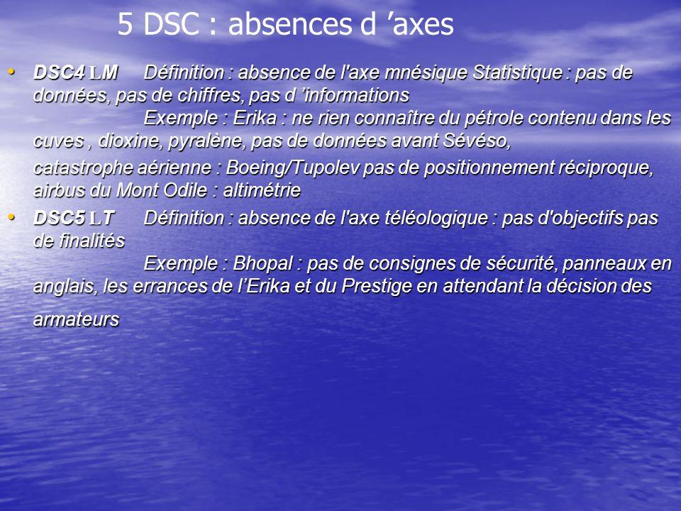 5 DSC : absences d axes DSC4 LMDéfinition : absence de l axe mnésique Statistique : pas de données, pas de chiffres, pas d informations Exemple : Erika : ne rien connaître du pétrole contenu dans les cuves, dioxine, pyralène, pas de données avant Sévéso, DSC4 LMDéfinition : absence de l axe mnésique Statistique : pas de données, pas de chiffres, pas d informations Exemple : Erika : ne rien connaître du pétrole contenu dans les cuves, dioxine, pyralène, pas de données avant Sévéso, catastrophe aérienne : Boeing/Tupolev pas de positionnement réciproque, airbus du Mont Odile : altimétrie DSC5 LTDéfinition : absence de l axe téléologique : pas d objectifs pas de finalités Exemple : Bhopal : pas de consignes de sécurité, panneaux en anglais, les errances de lErika et du Prestige en attendant la décision des armateurs DSC5 LTDéfinition : absence de l axe téléologique : pas d objectifs pas de finalités Exemple : Bhopal : pas de consignes de sécurité, panneaux en anglais, les errances de lErika et du Prestige en attendant la décision des armateurs