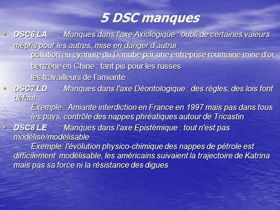5 DSC manques DSC6 LA: Manques dans l axe Axiologique : oubli de certaines valeurs DSC6 LA: Manques dans l axe Axiologique : oubli de certaines valeurs mépris pour les autres, mise en danger dautrui pollution au cyanure du Danube par une entreprise roumaine mine d or benzène en Chine : tant pis pour les russes les travailleurs de lamiante DSC7 LD: Manques dans l axe Déontologique : des règles, des lois font défaut Exemple : Amiante interdiction en France en 1997 mais pas dans tous les pays, contrôle des nappes phréatiques autour de Tricastin DSC7 LD: Manques dans l axe Déontologique : des règles, des lois font défaut Exemple : Amiante interdiction en France en 1997 mais pas dans tous les pays, contrôle des nappes phréatiques autour de Tricastin DSC8 LE: Manques dans l axe Epistémique : tout n est pas modélisé/modélisable Exemple: l évolution physico-chimique des nappes de pétrole est difficilement modélisable, les américains suivaient la trajectoire de Katrina mais pas sa force ni la résistance des digues DSC8 LE: Manques dans l axe Epistémique : tout n est pas modélisé/modélisable Exemple: l évolution physico-chimique des nappes de pétrole est difficilement modélisable, les américains suivaient la trajectoire de Katrina mais pas sa force ni la résistance des digues