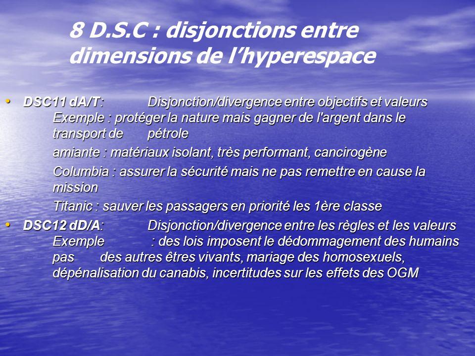 8 D.S.C : disjonctions entre dimensions de lhyperespace DSC11 dA/T:Disjonction/divergence entre objectifs et valeurs Exemple : protéger la nature mais