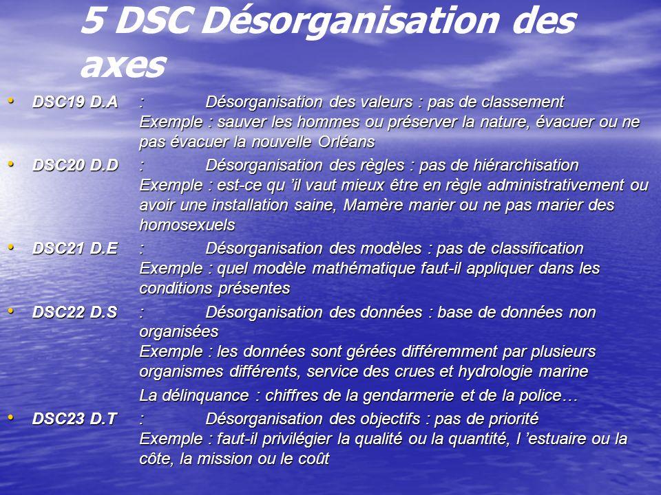 5 DSC Désorganisation des axes DSC19 D.A:Désorganisation des valeurs : pas de classement Exemple : sauver les hommes ou préserver la nature, évacuer ou ne pas évacuer la nouvelle Orléans DSC19 D.A:Désorganisation des valeurs : pas de classement Exemple : sauver les hommes ou préserver la nature, évacuer ou ne pas évacuer la nouvelle Orléans DSC20 D.D:Désorganisation des règles : pas de hiérarchisation Exemple : est-ce qu il vaut mieux être en règle administrativement ou avoir une installation saine, Mamère marier ou ne pas marier des homosexuels DSC20 D.D:Désorganisation des règles : pas de hiérarchisation Exemple : est-ce qu il vaut mieux être en règle administrativement ou avoir une installation saine, Mamère marier ou ne pas marier des homosexuels DSC21 D.E: Désorganisation des modèles : pas de classification Exemple : quel modèle mathématique faut-il appliquer dans les conditions présentes DSC21 D.E: Désorganisation des modèles : pas de classification Exemple : quel modèle mathématique faut-il appliquer dans les conditions présentes DSC22 D.S: Désorganisation des données : base de données non organisées Exemple : les données sont gérées différemment par plusieurs organismes différents, service des crues et hydrologie marine DSC22 D.S: Désorganisation des données : base de données non organisées Exemple : les données sont gérées différemment par plusieurs organismes différents, service des crues et hydrologie marine La délinquance : chiffres de la gendarmerie et de la police… DSC23 D.T:Désorganisation des objectifs : pas de priorité Exemple : faut-il privilégier la qualité ou la quantité, l estuaire ou la côte, la mission ou le coût DSC23 D.T:Désorganisation des objectifs : pas de priorité Exemple : faut-il privilégier la qualité ou la quantité, l estuaire ou la côte, la mission ou le coût