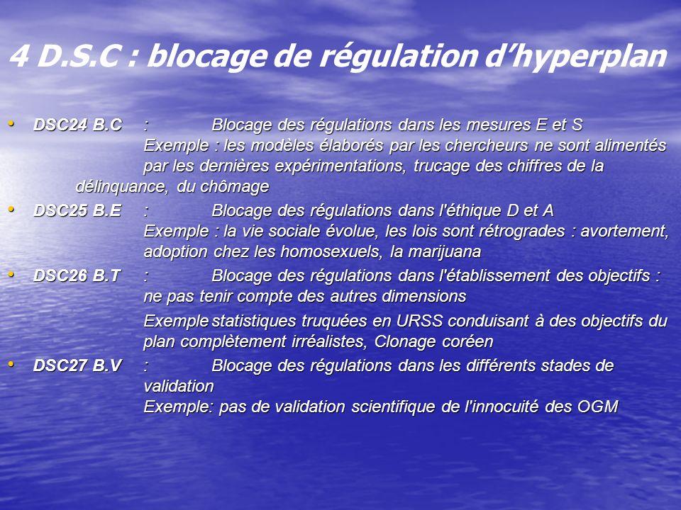 4 D.S.C : blocage de régulation dhyperplan DSC24 B.C:Blocage des régulations dans les mesures E et S Exemple : les modèles élaborés par les chercheurs ne sont alimentés par les dernières expérimentations, trucage des chiffres de la délinquance, du chômage DSC24 B.C:Blocage des régulations dans les mesures E et S Exemple : les modèles élaborés par les chercheurs ne sont alimentés par les dernières expérimentations, trucage des chiffres de la délinquance, du chômage DSC25 B.E:Blocage des régulations dans l éthique D et A Exemple : la vie sociale évolue, les lois sont rétrogrades : avortement, adoption chez les homosexuels, la marijuana DSC25 B.E:Blocage des régulations dans l éthique D et A Exemple : la vie sociale évolue, les lois sont rétrogrades : avortement, adoption chez les homosexuels, la marijuana DSC26 B.T:Blocage des régulations dans l établissement des objectifs : ne pas tenir compte des autres dimensions DSC26 B.T:Blocage des régulations dans l établissement des objectifs : ne pas tenir compte des autres dimensions Exemplestatistiques truquées en URSS conduisant à des objectifs du plan complètement irréalistes, Clonage coréen DSC27 B.V:Blocage des régulations dans les différents stades de validation Exemple: pas de validation scientifique de l innocuité des OGM DSC27 B.V:Blocage des régulations dans les différents stades de validation Exemple: pas de validation scientifique de l innocuité des OGM