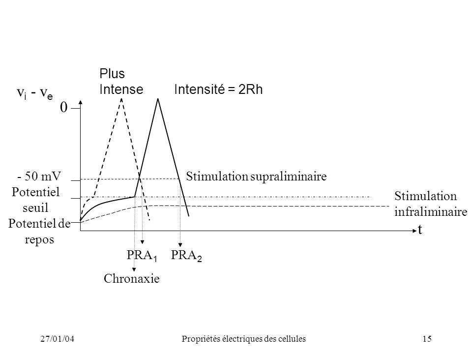 27/01/04Propriétés électriques des cellules15 v i - v e 0 Plus Intense Stimulation supraliminaire Potentiel seuil t Potentiel de repos Intensité = 2Rh