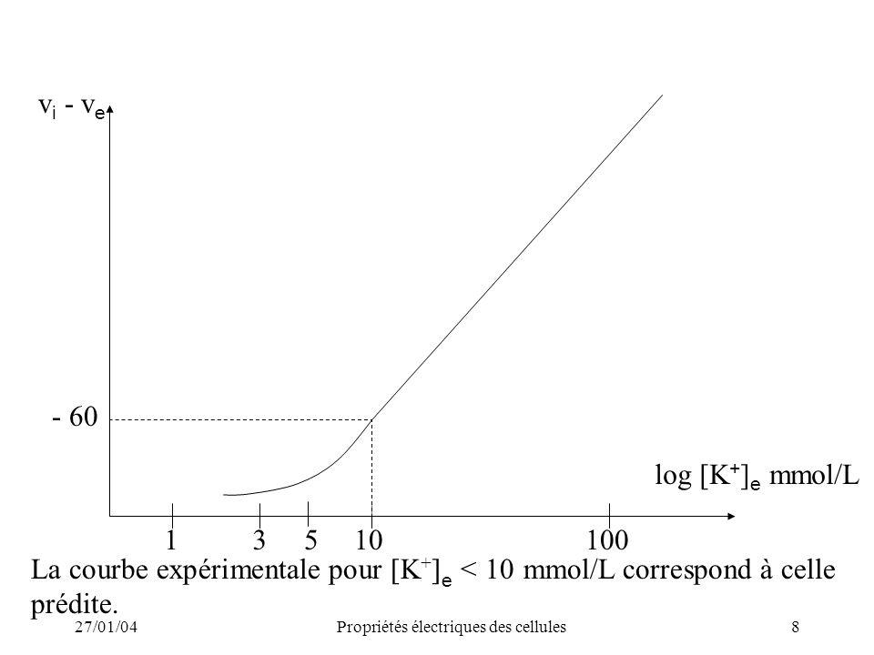 27/01/04Propriétés électriques des cellules8 - 60 13510100 log [K + ] e mmol/L v i - v e La courbe expérimentale pour [K + ] e < 10 mmol/L correspond