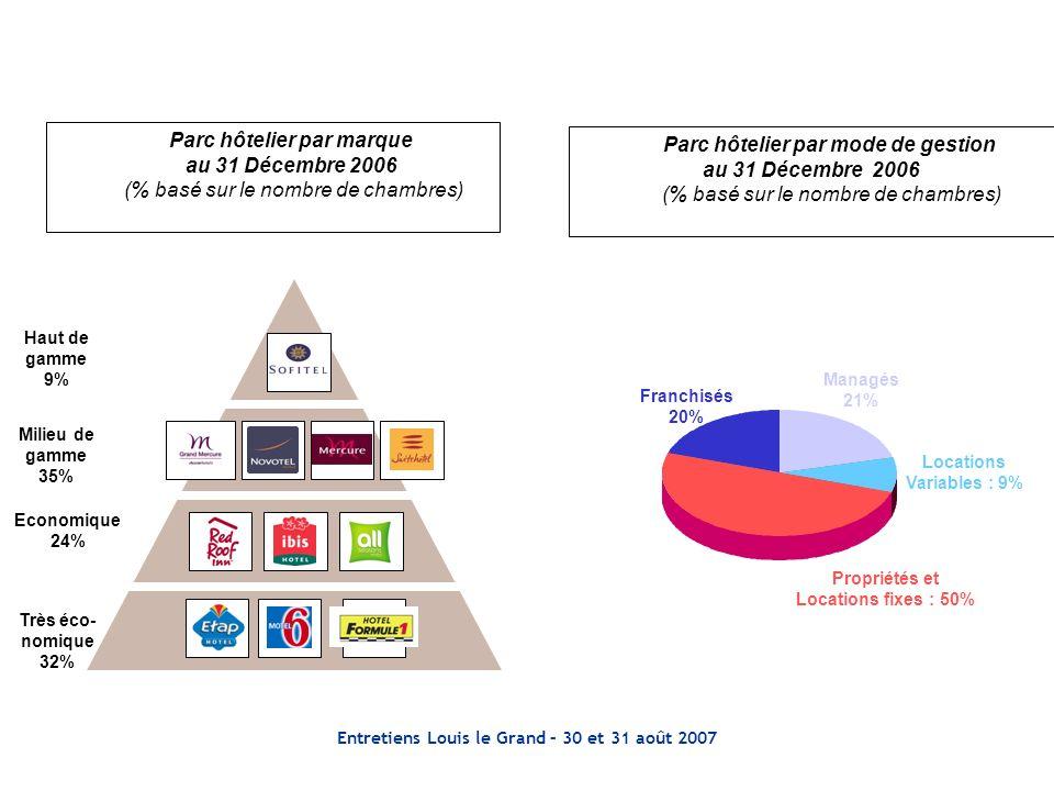 Entretiens Louis le Grand – 30 et 31 août 2007 Economique 24% Milieu de gamme 35% Haut de gamme 9% Très éco- nomique 32% Parc hôtelier par marque au 31 Décembre 2006 (% basé sur le nombre de chambres) Parc hôtelier par mode de gestion au 31 Décembre 2006 (% basé sur le nombre de chambres) Managés 21% Franchisés 20% Propriétés et Locations fixes : 50% Locations Variables : 9%