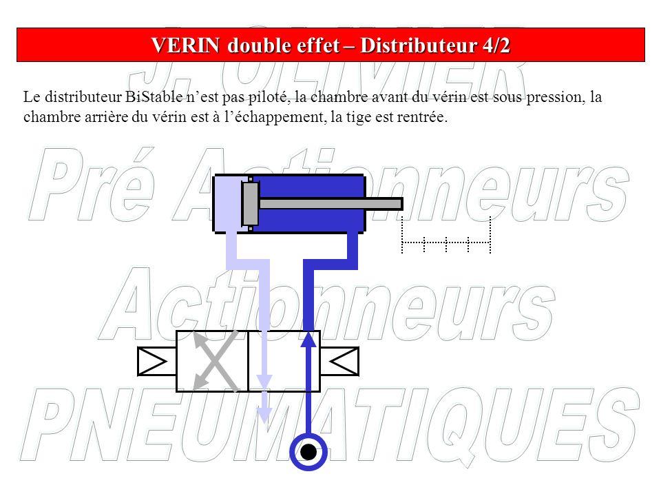 VERIN double effet – Distributeur 4/2 Le distributeur BiStable nest pas piloté, la chambre avant du vérin est sous pression, la chambre arrière du vér