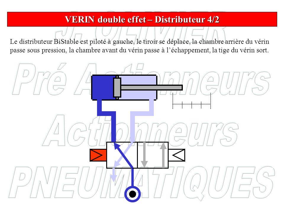 Le distributeur BiStable est piloté à gauche, le tiroir se déplace, la chambre arrière du vérin passe sous pression, la chambre avant du vérin passe à