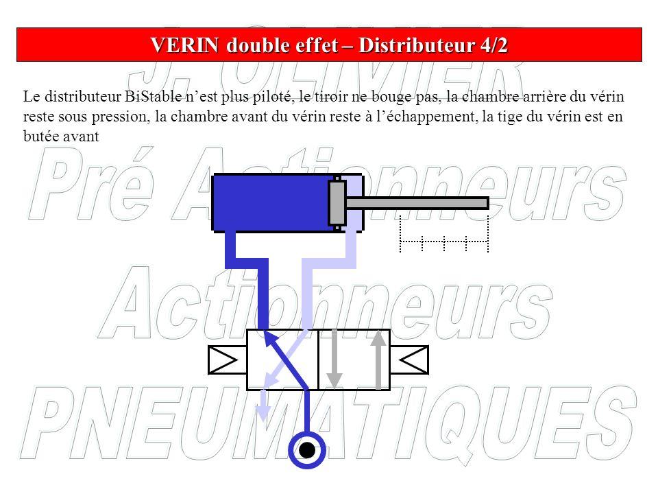 Le distributeur BiStable nest plus piloté, le tiroir ne bouge pas, la chambre arrière du vérin reste sous pression, la chambre avant du vérin reste à