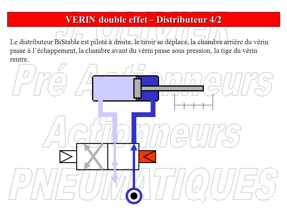 Le distributeur BiStable est piloté à droite, le tiroir se déplace, la chambre arrière du vérin passe à léchappement, la chambre avant du vérin passe