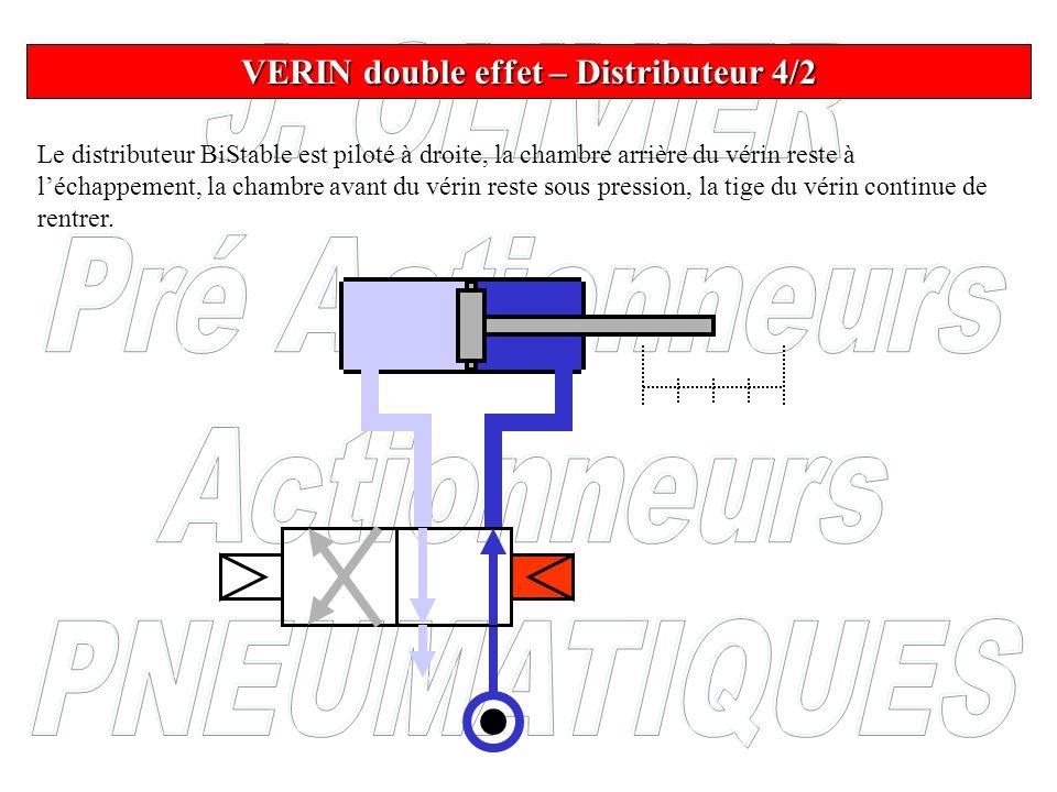 Le distributeur BiStable est piloté à droite, la chambre arrière du vérin reste à léchappement, la chambre avant du vérin reste sous pression, la tige
