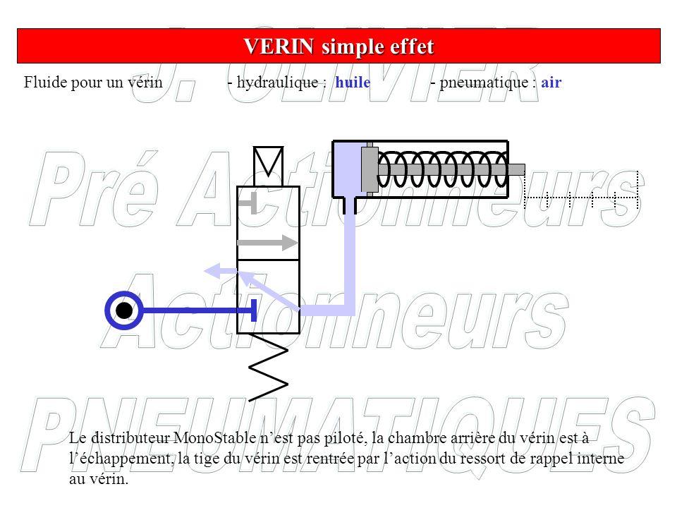 Fluide pour un vérin - hydraulique : huile- pneumatique : air VERIN simple effet Le distributeur MonoStable nest pas piloté, la chambre arrière du vér