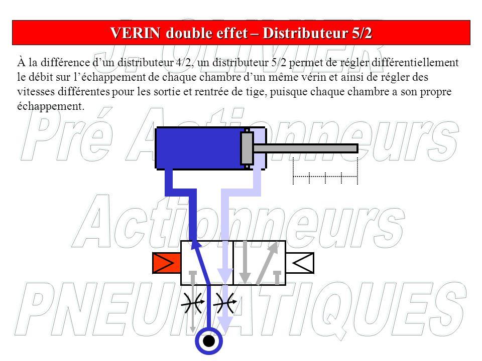 VERIN double effet – Distributeur 5/2 À la différence dun distributeur 4/2, un distributeur 5/2 permet de régler différentiellement le débit sur lécha