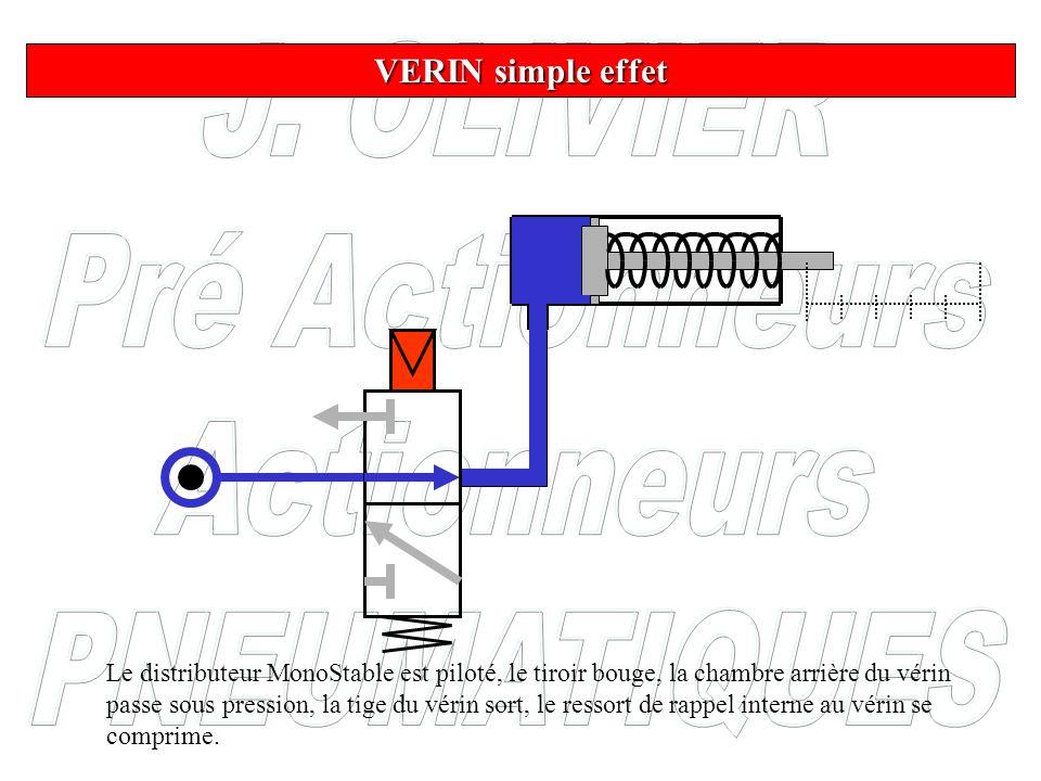 VERIN simple effet Le distributeur MonoStable est piloté, le tiroir bouge, la chambre arrière du vérin passe sous pression, la tige du vérin sort, le